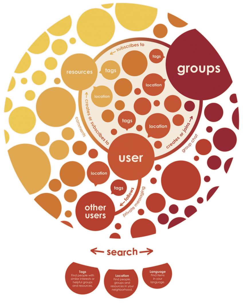 mycitizen-user-groups-resources