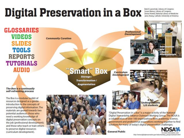 preservation-in-a-box